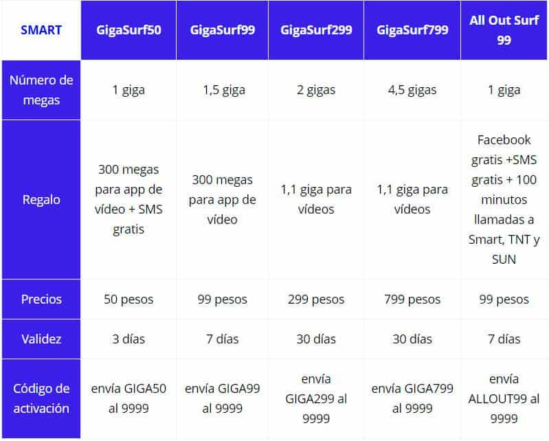 tarifas Smart para internet en Filipinas