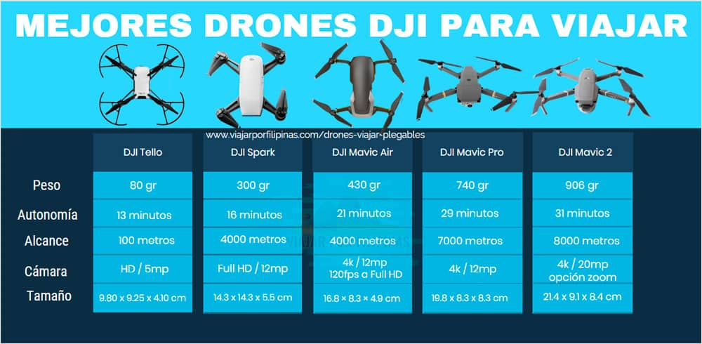 DJI Tello Vs DJI Spark vs DJI Mavic Air Vs Dji Mavic Pro Vs DJI Mavic 2 Zoom